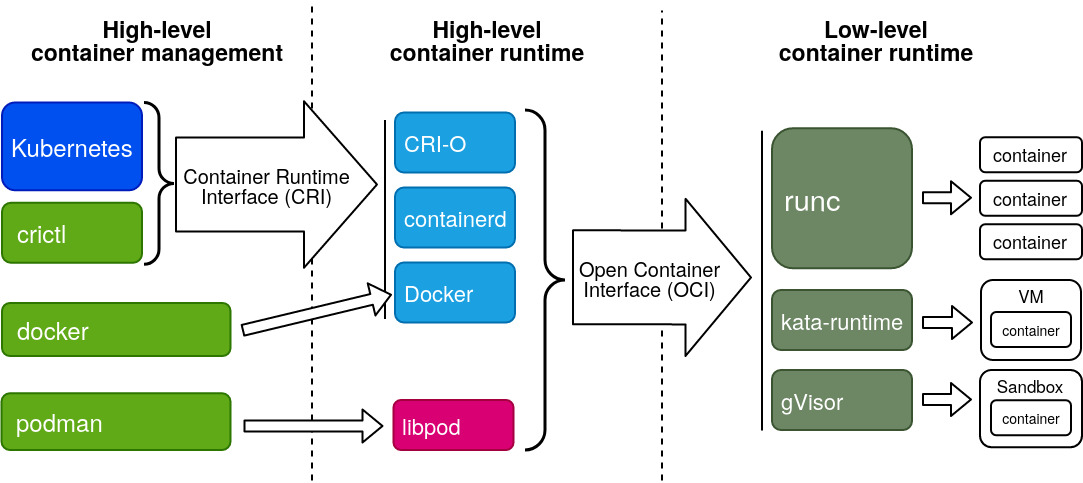 Container runtime abstraction