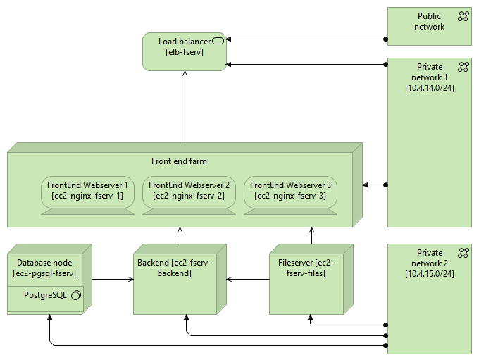 Visualization of a deployment
