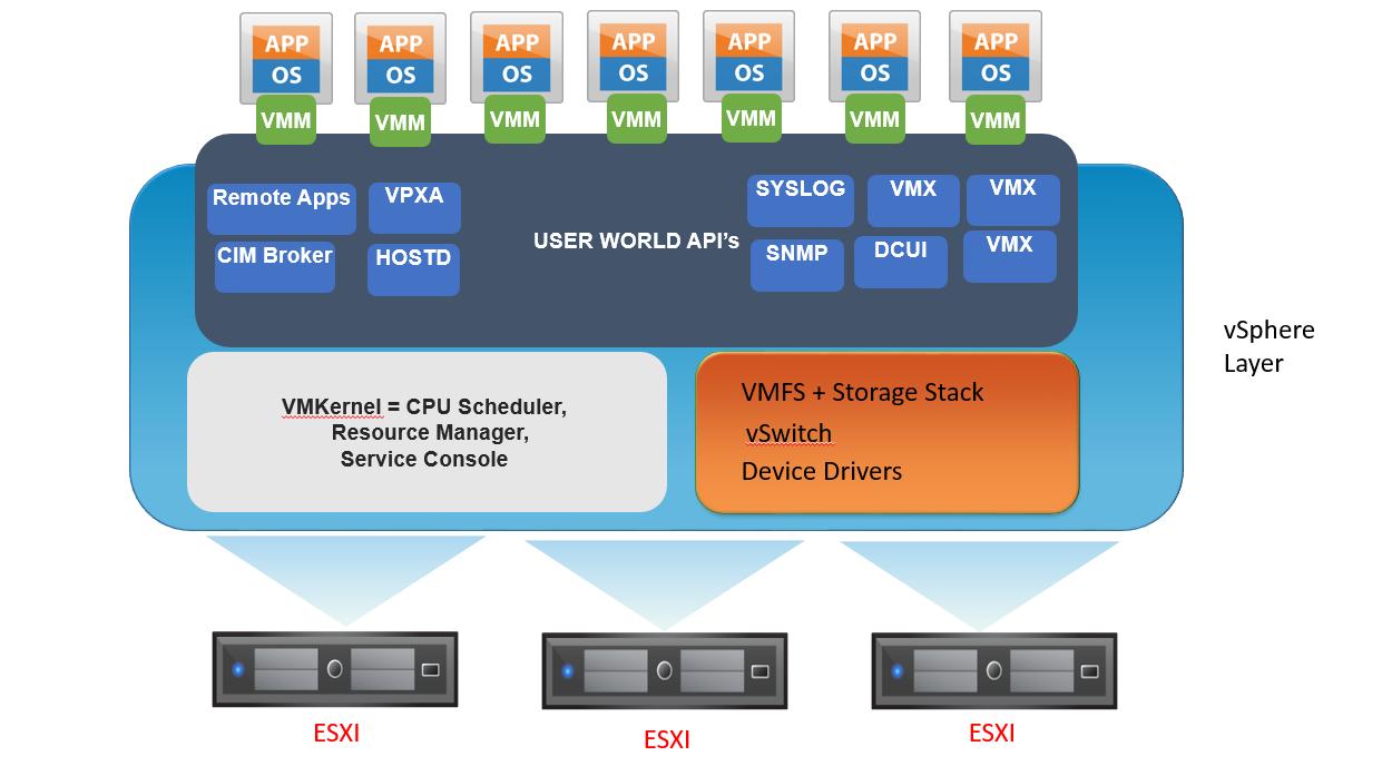 vSphere services