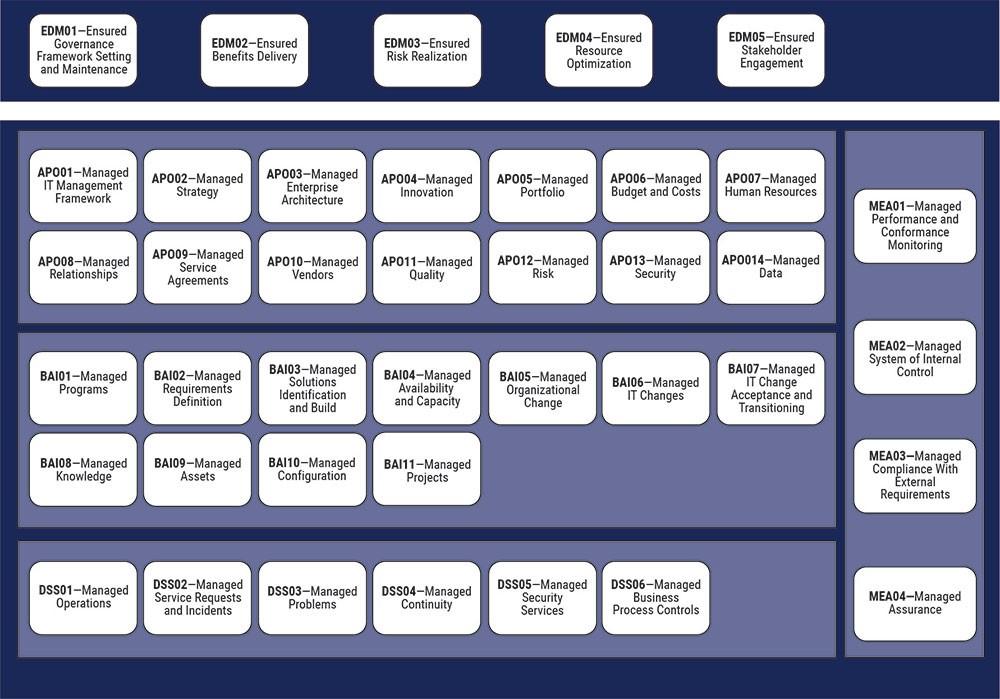 CObIT Core Model