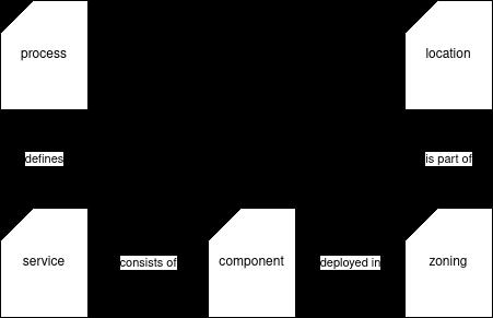 Relationship between the five infrastructure views