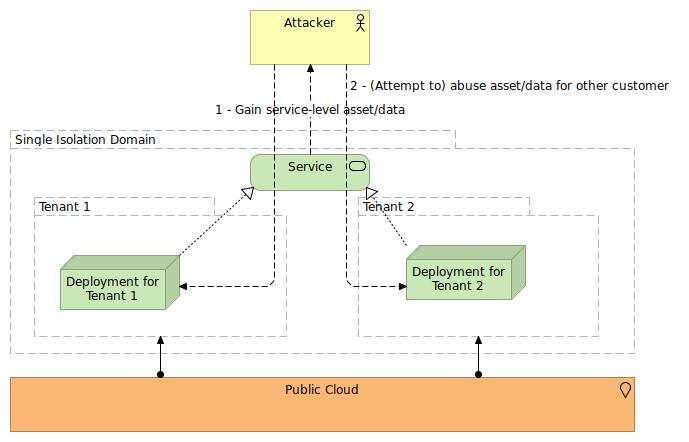 Public cloud platform services