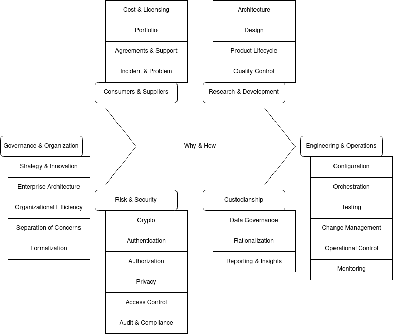 Six process groups for infrastructure